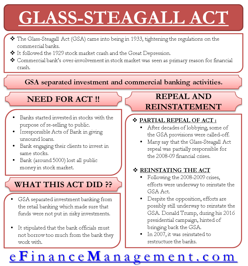 Glass-Steagall Act – What It is ?