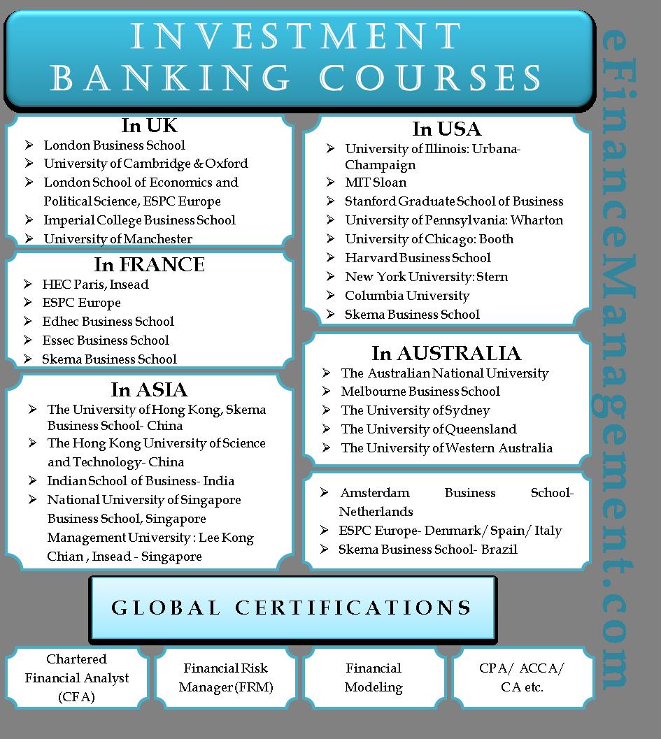 best university banking finance investments