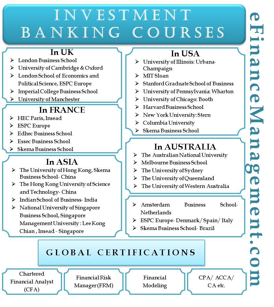 Investment Banking Courses