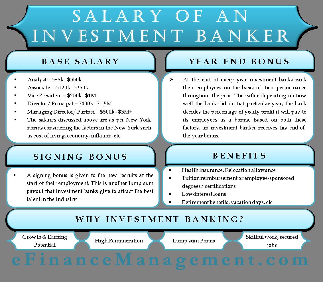 Signing bonus investment banking analyst landis investments canberra