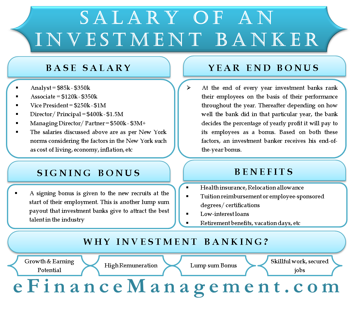 Investment Banker Salary   Basic Salary, Year End & Signing