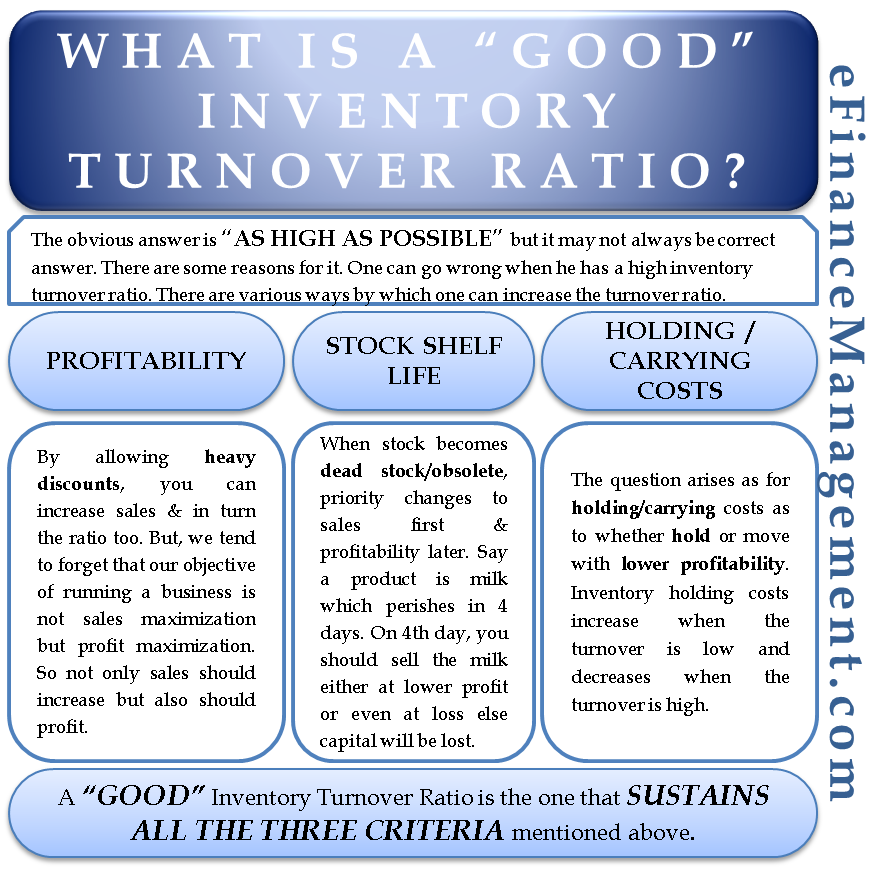 What is a Good Inventory Turnover Ratio