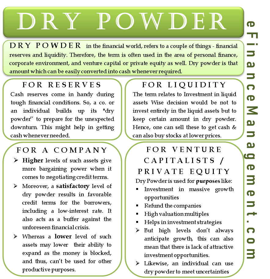 Dry Powder – A Term Crucial To Investors, Corporate And Private Equity