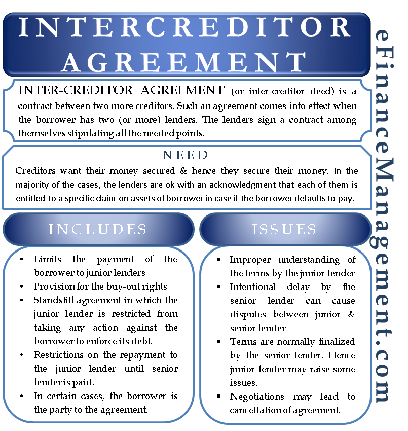 Inter-creditor Agreement