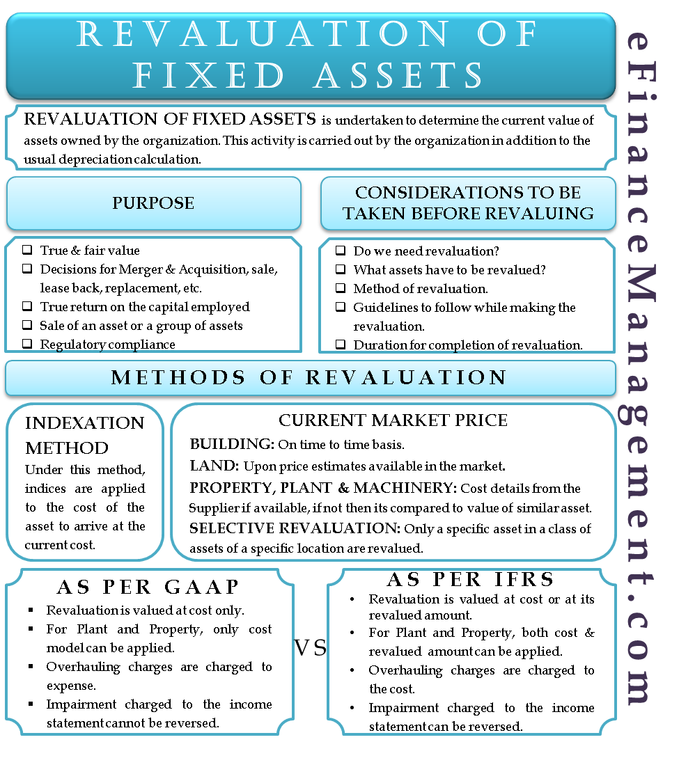 Revaluation of Fixed Assets