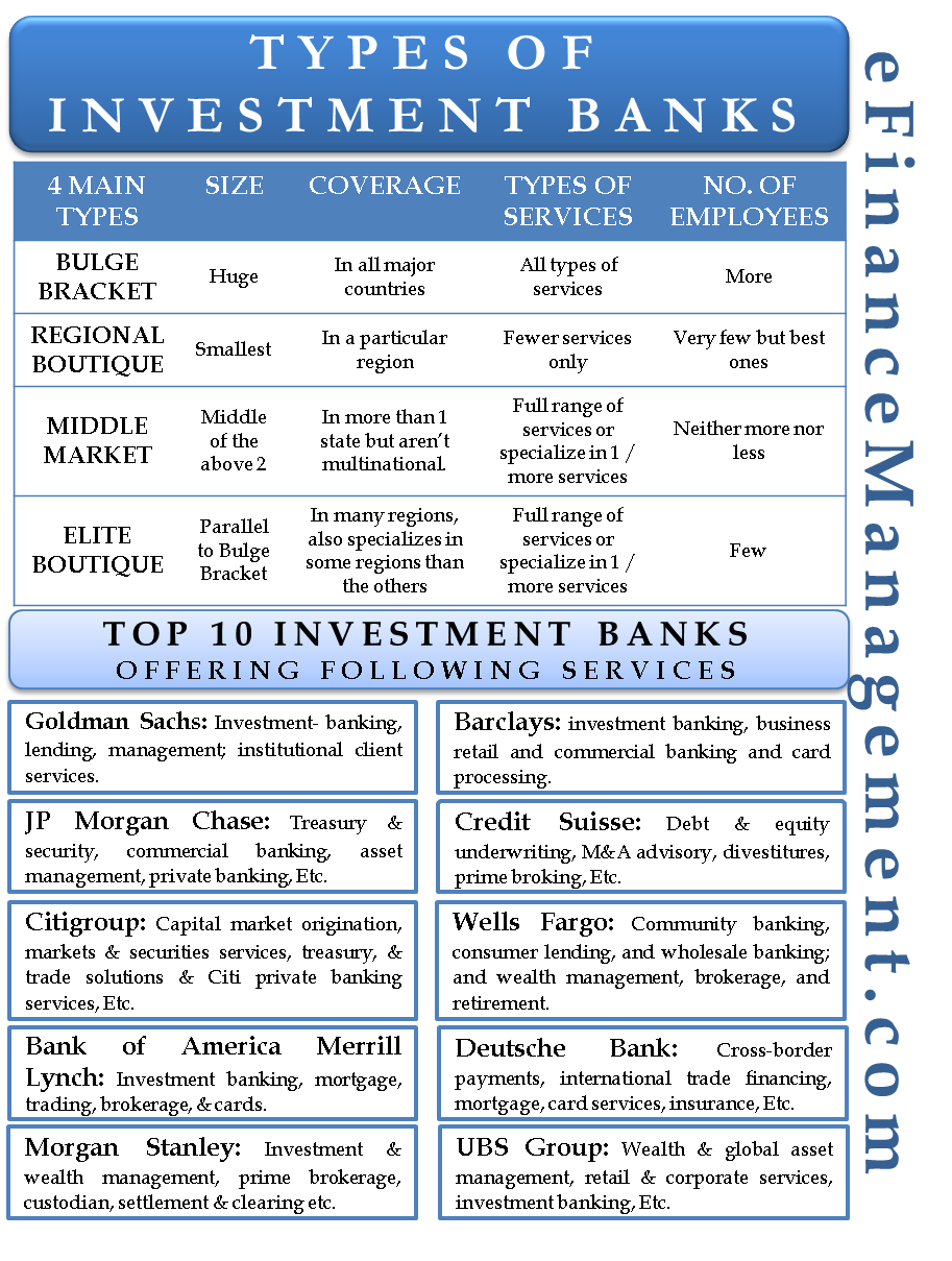 Types of Investment Banks