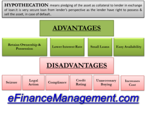 Advantages & Disadvantages of Hypothecation