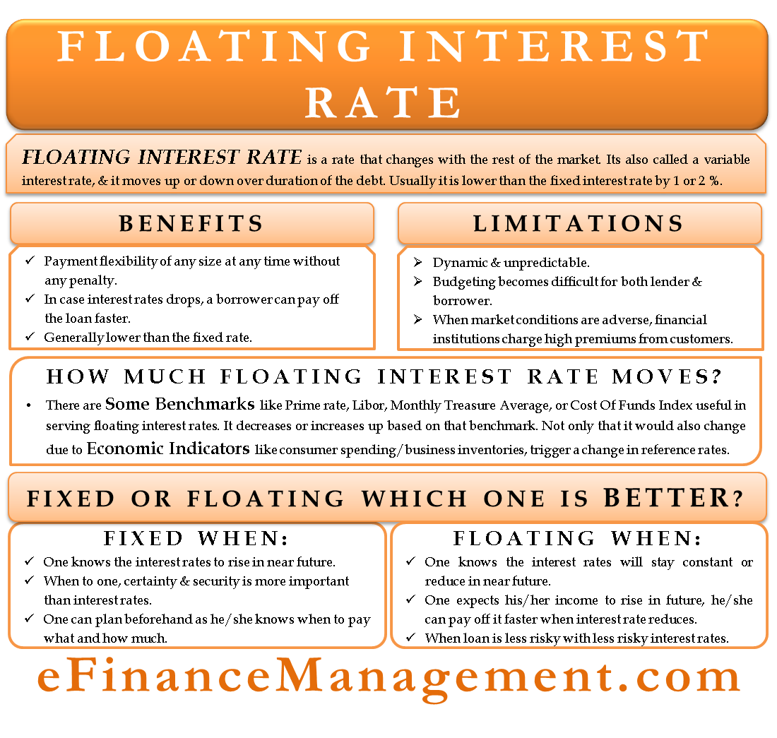 Floating Interest Rate