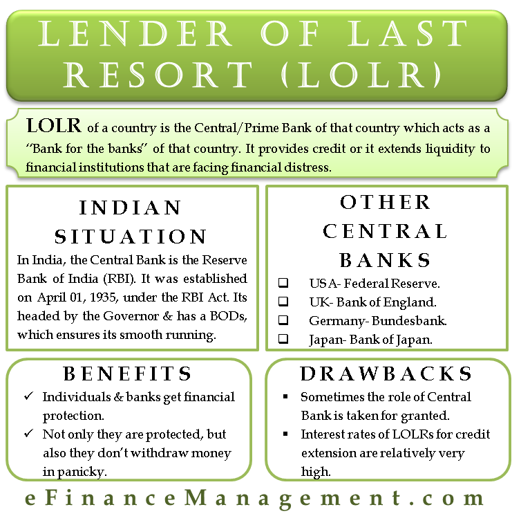 Lender of Last Resort