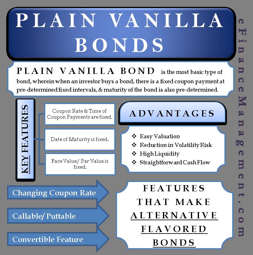 Plain Vanilla Bonds
