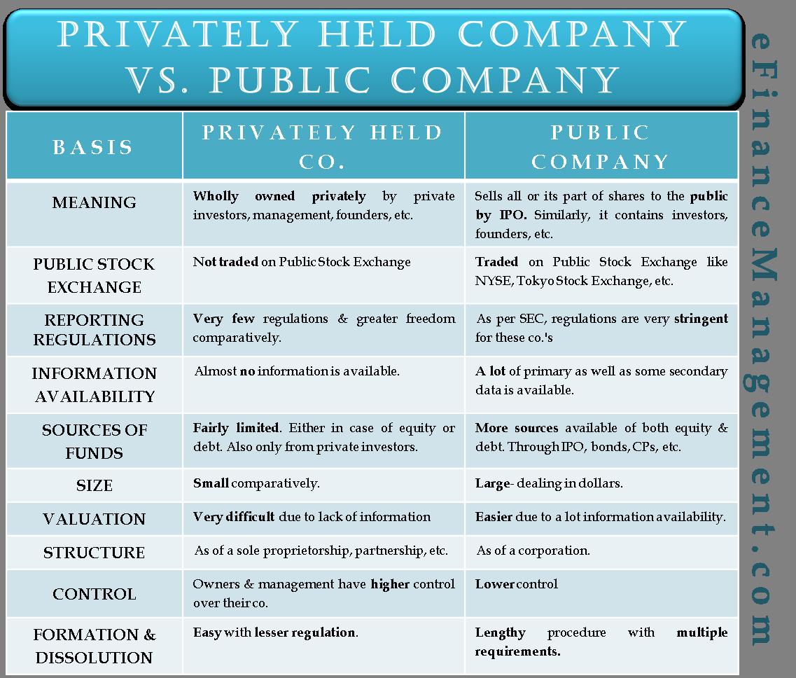 Privately Held Company Vs. Public Company