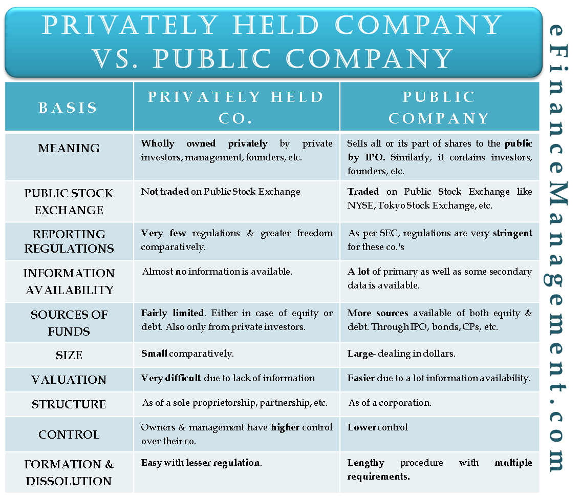 Privately Held Company Vs. Public Company