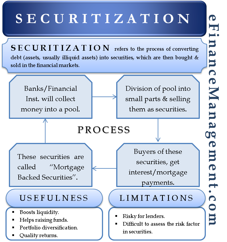 Securitization – Meaning, Process, Advantage And Disadvantages