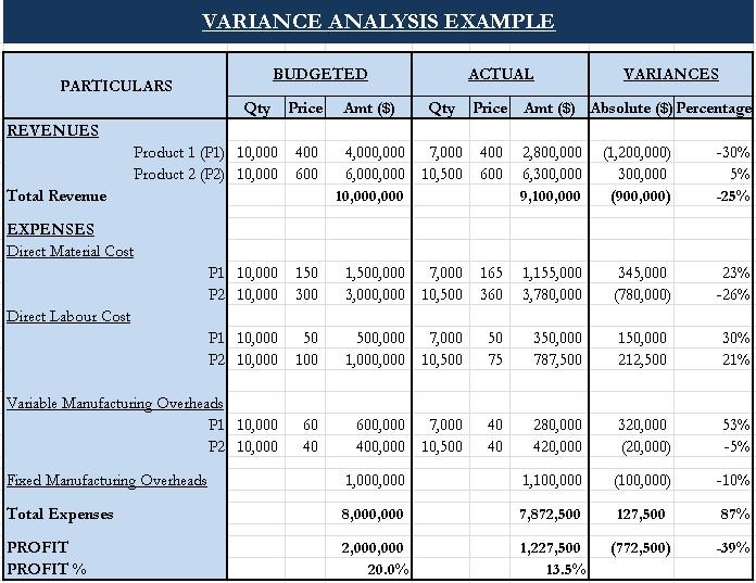 Variance Analysis Report Template Table