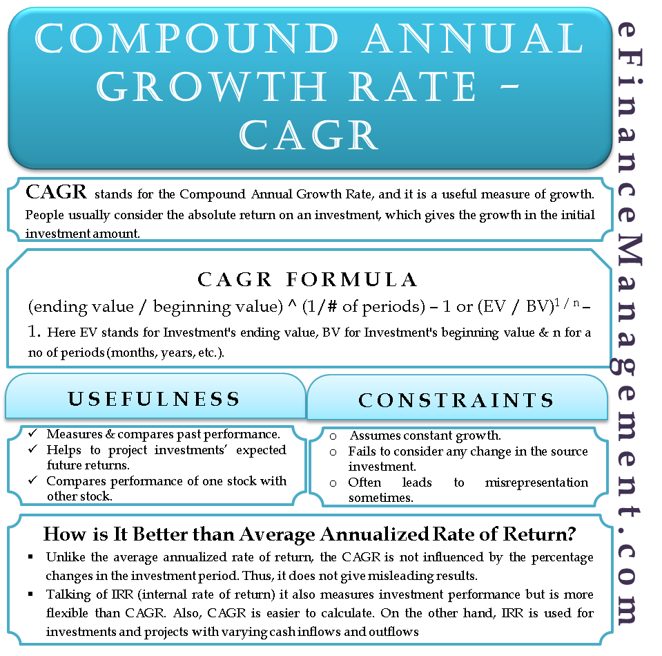 What is CAGR