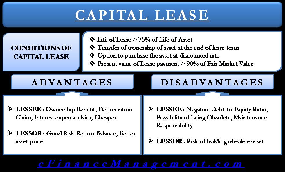 Capital Lease