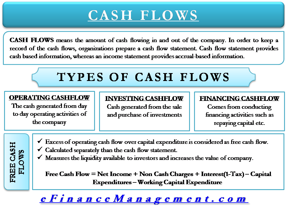Types Of Cash Flow Operating Investing Financing