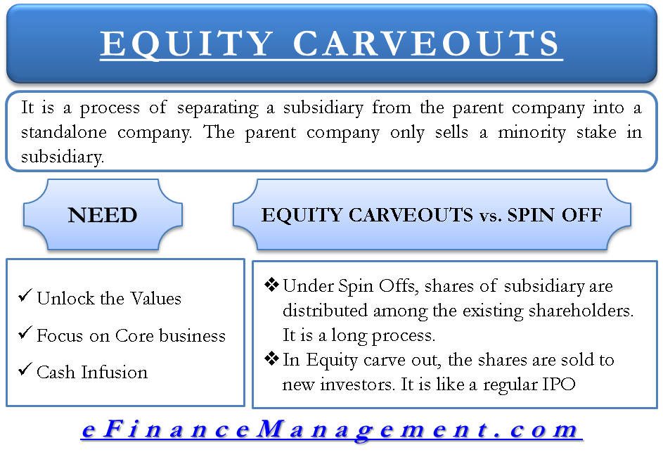 Equity Carveout