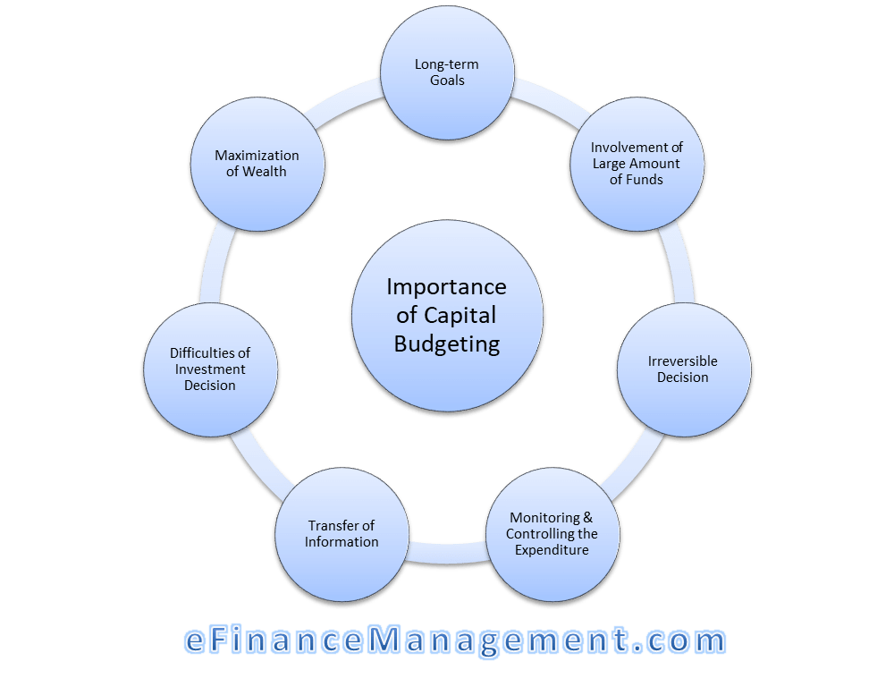 importance of budget pdf