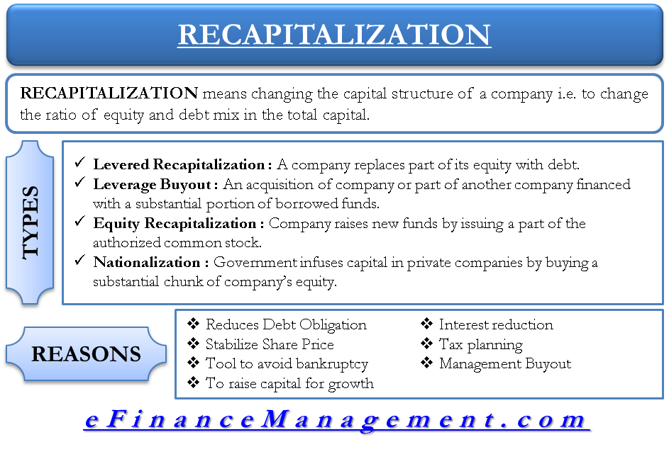 Recapitalization - Meaning, Types, Reasons