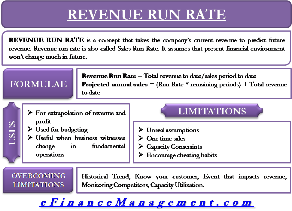 Revenue Run Rate