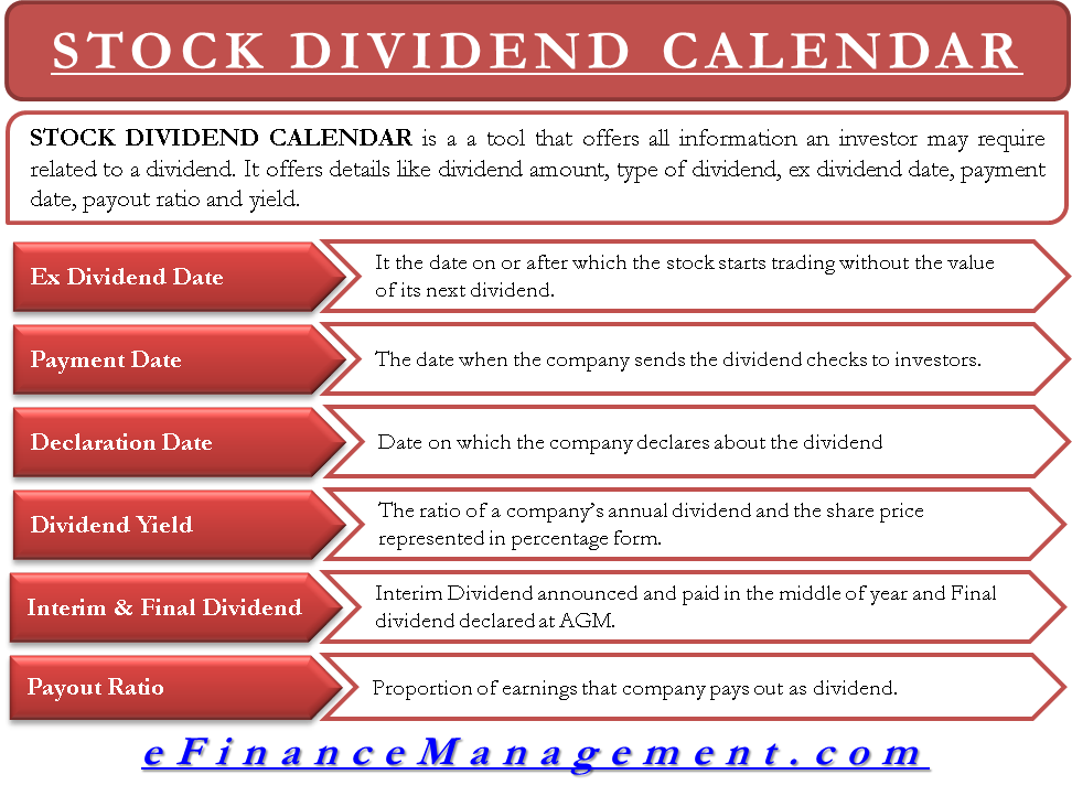 Stock Dividend calculator