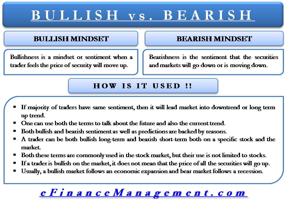 Bullish And Bearish
