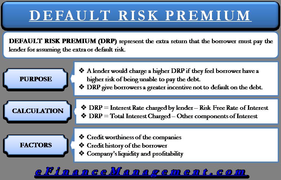 Default Risk Premium