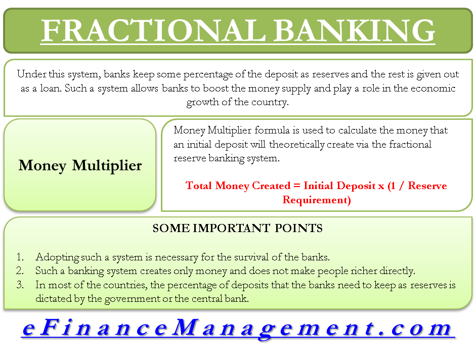 Fractional Banking