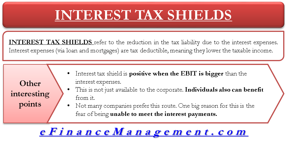 Interest Tax Shields