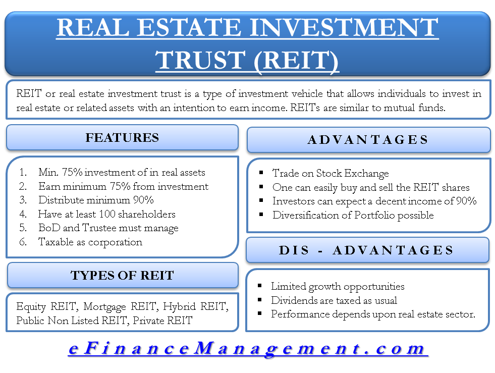 Real Estate Investment Trust (REIT)