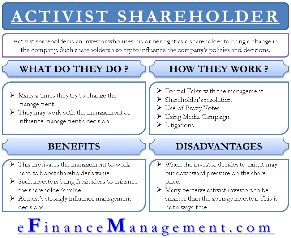 Activist Shareholder – Who They Are And What They Do