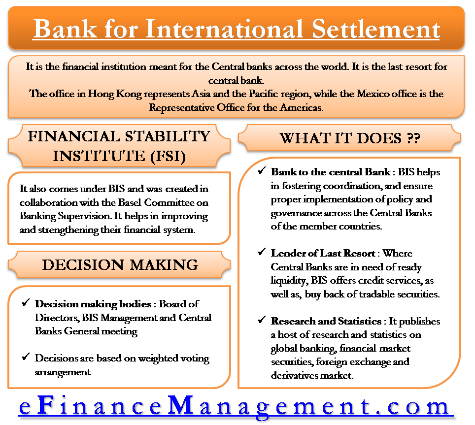Bank for International Settlement BIS - All you need to know