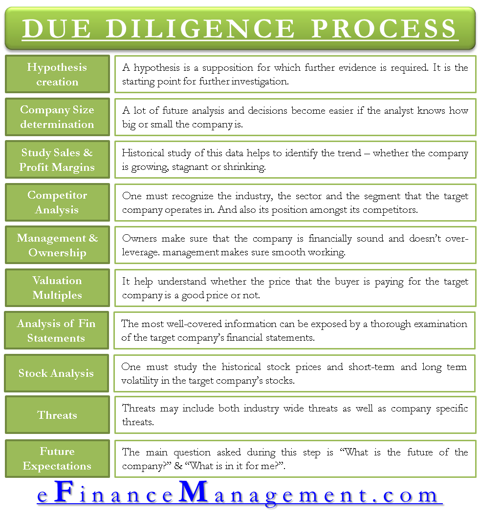 Due Diligence Process - A Step by Step Approach