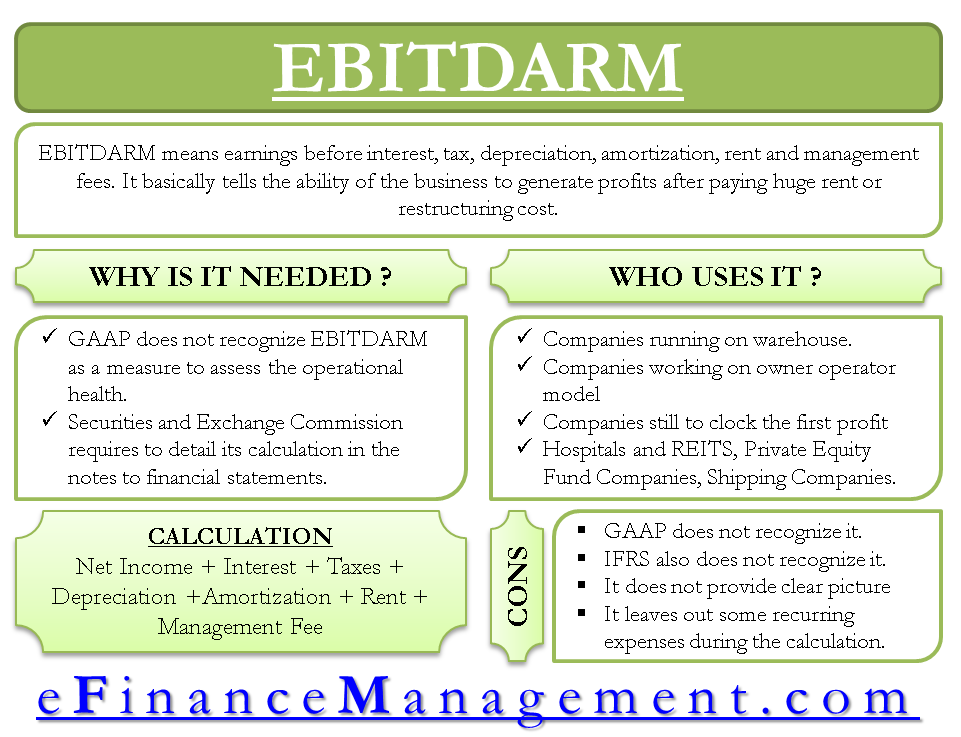 EBITDARM - Meaning, Importance and Shortcomings