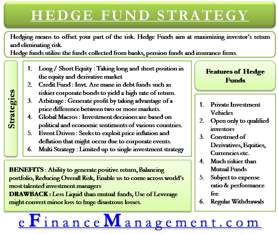 Hedge Fund Strategy