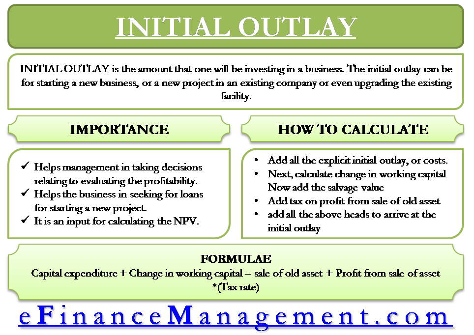Initial Outlay – Meaning, Importance And Calculation