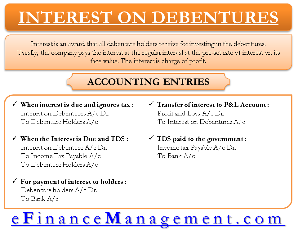 Interest on Debentures - Acccounting Entries