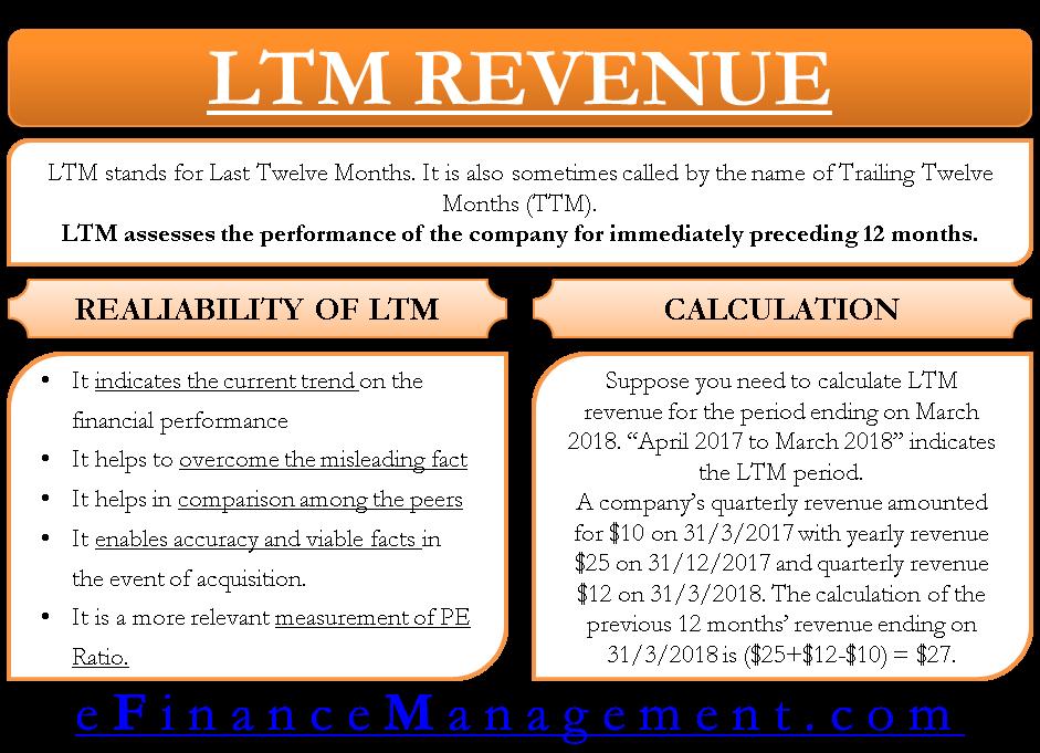 LTM Revenue