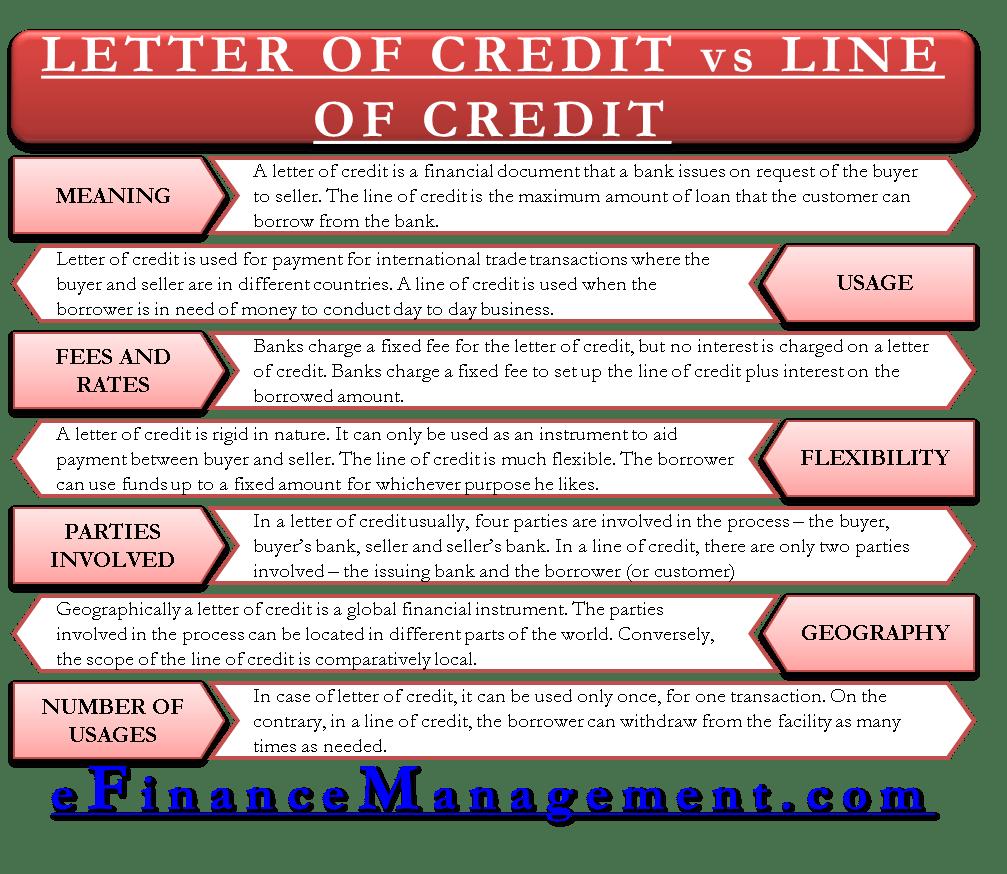 Letter of Credit vs Line of Credit