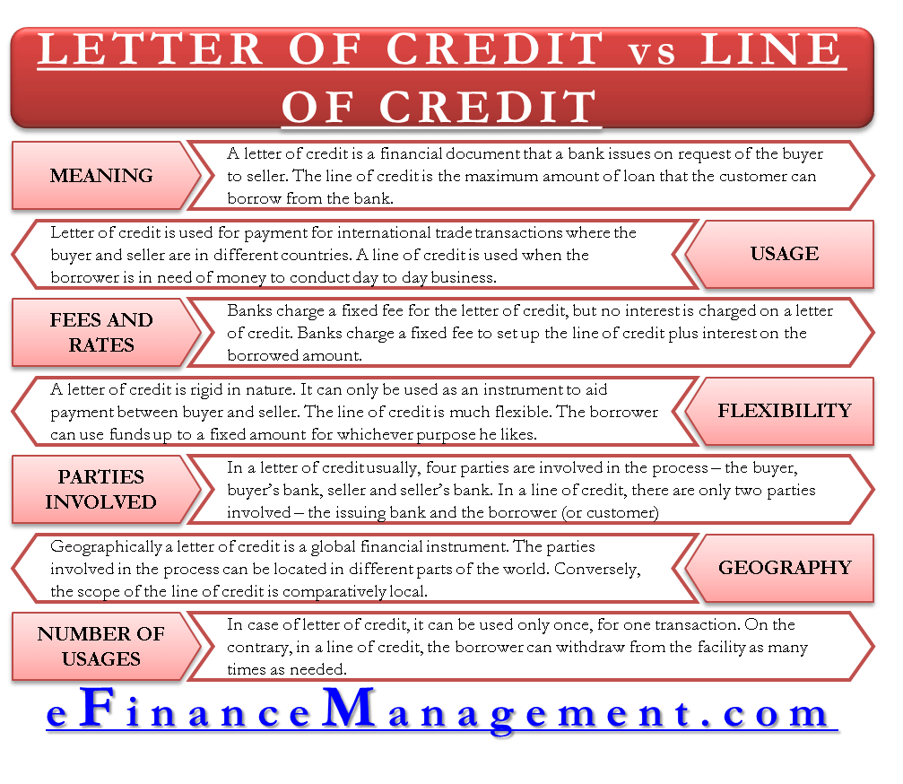 Letter of Credit vs Line of Credit