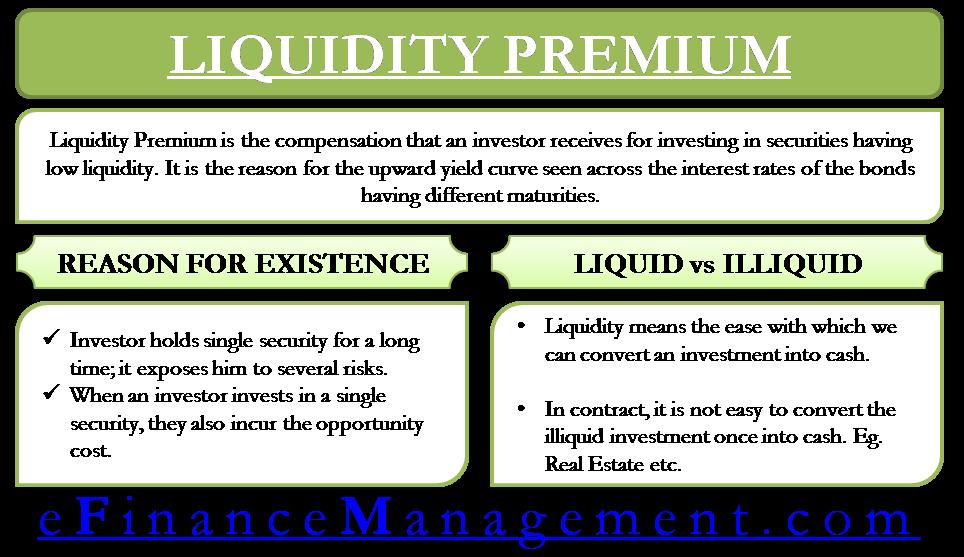 Liquidity Premium
