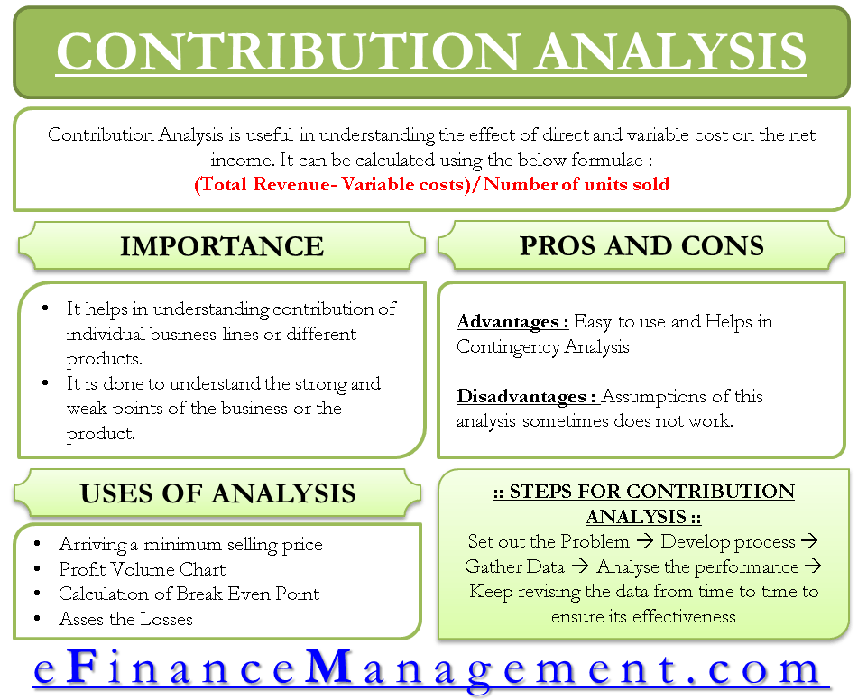 Contribution Analysis - Importance, Uses, Calculation And More