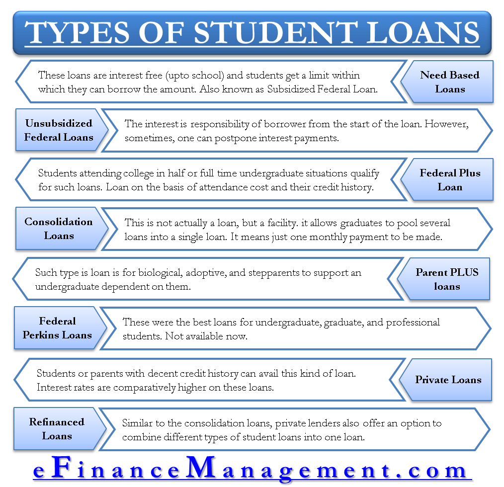 Different Types of Student's Loans