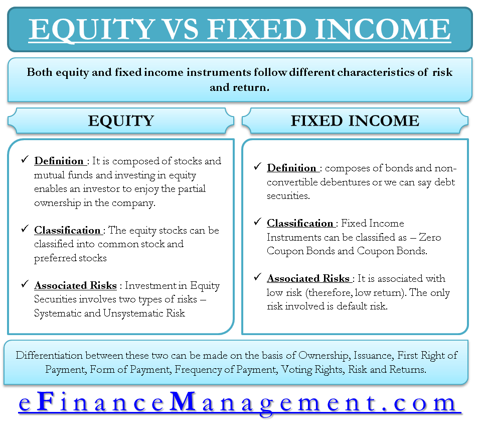 Equity Verses Fixed Income
