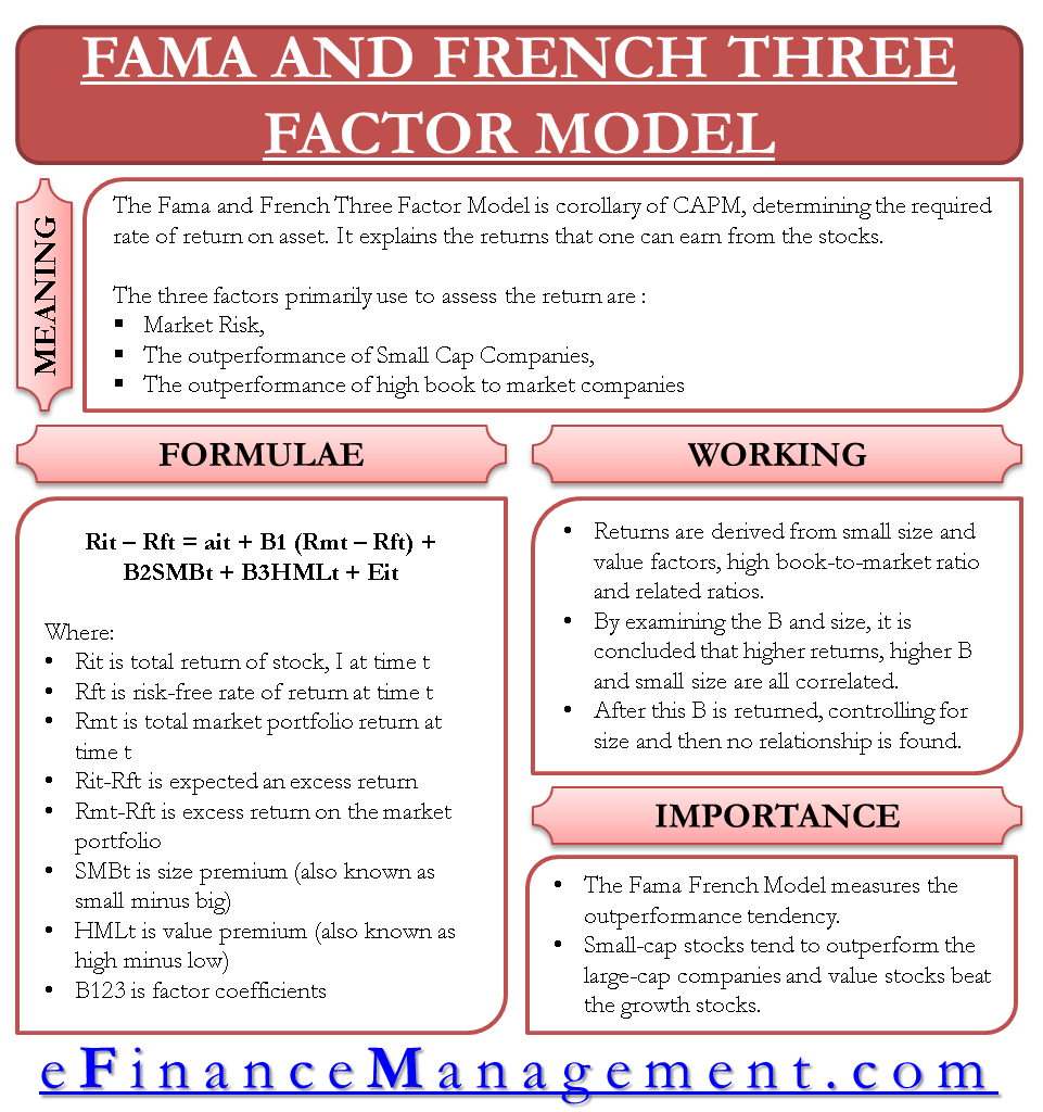 fama french 3 factor model paper pdf