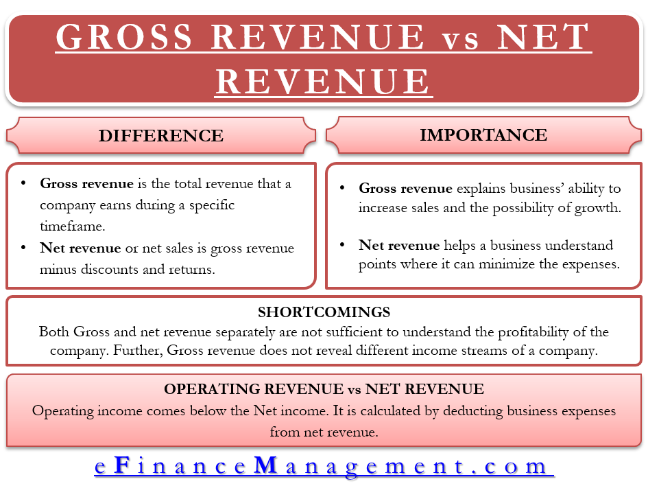 Gross Revenue vs Net Revenue