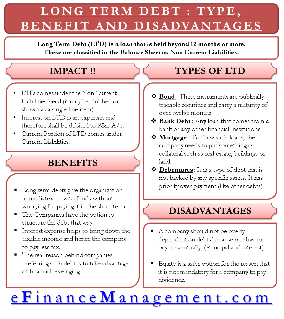 Long Term Debt - Type, Benefits and Disadvantages