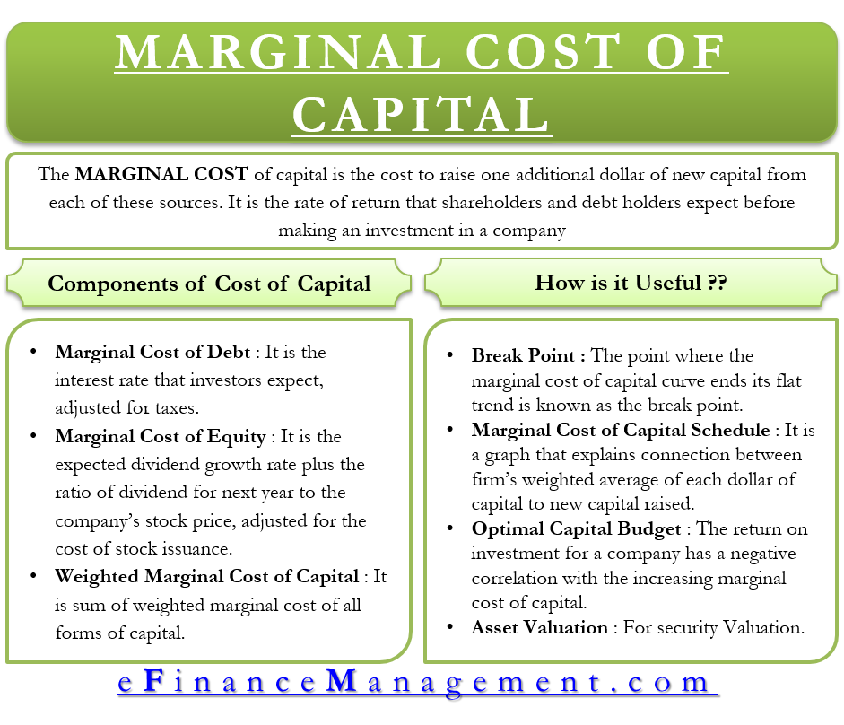 Marginal Cost of Capital - Meaning, Uses and many more