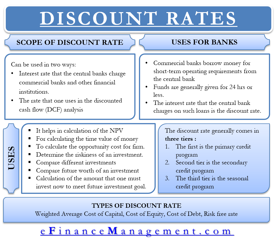Discount Rate - Meaning, Importance and more